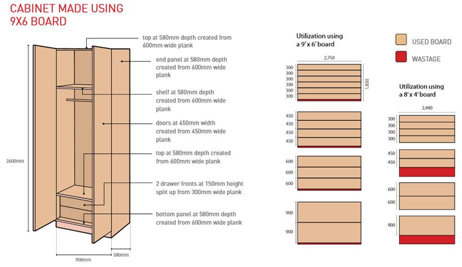 Particle Board Furniture Design